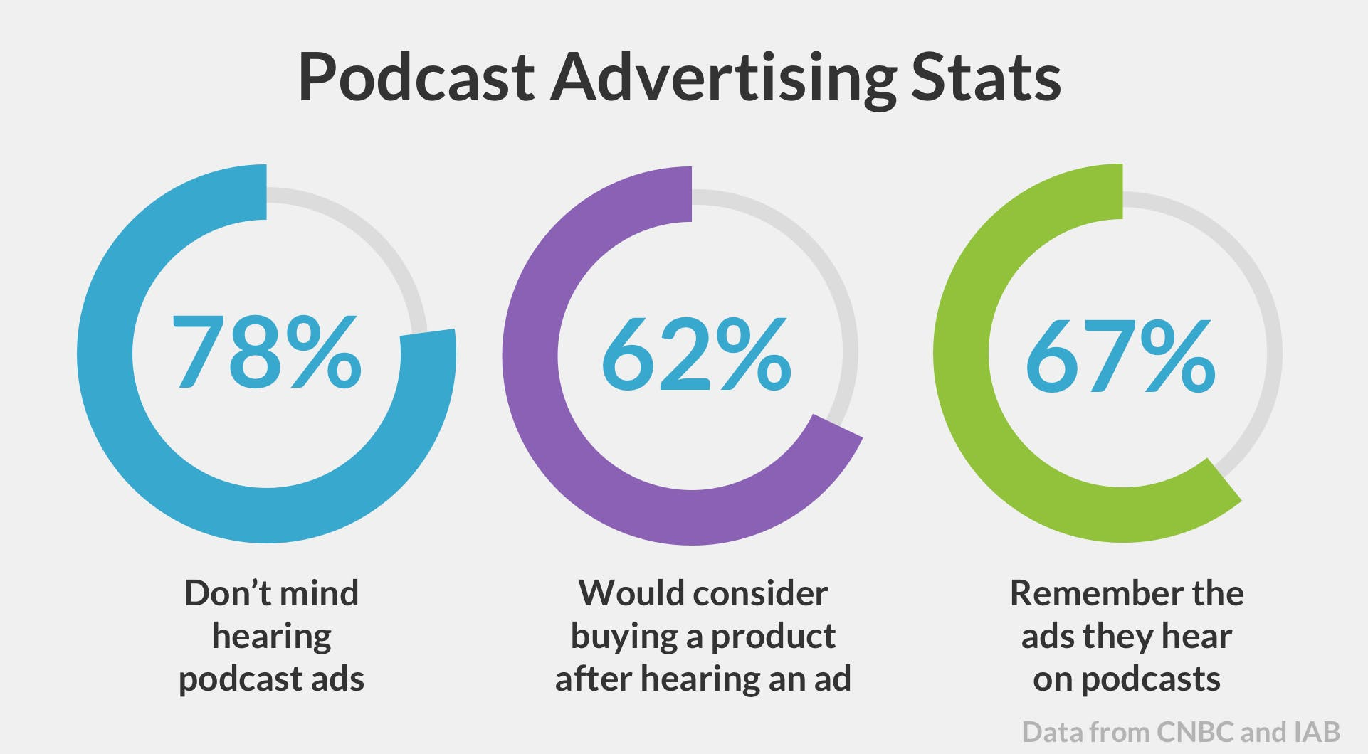advertising stats