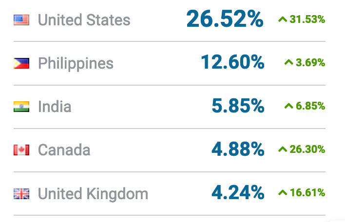 This image ranks the countries which visited the kissAnime website the most.