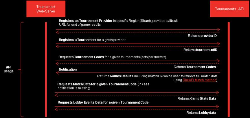 Riot Developer Portal