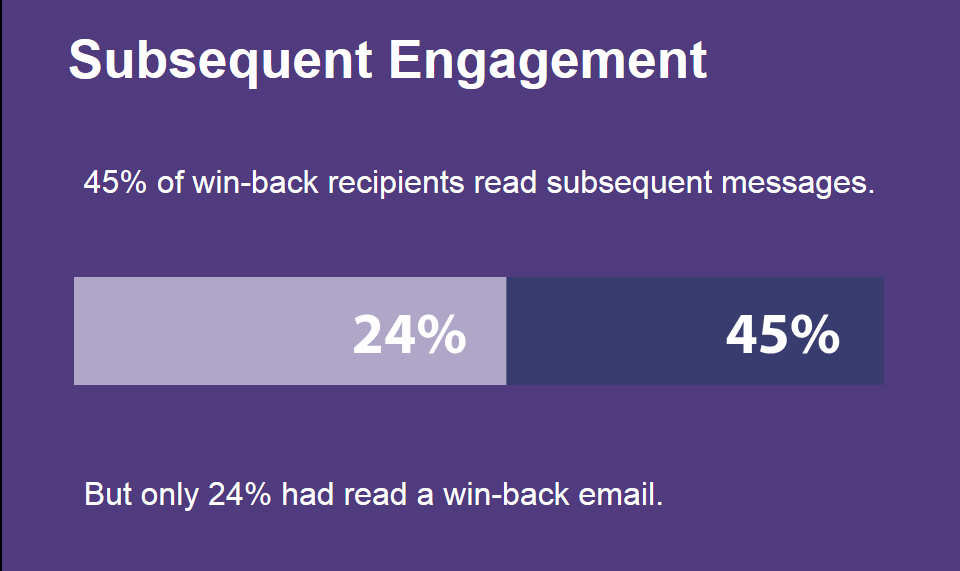 subsequent engagement