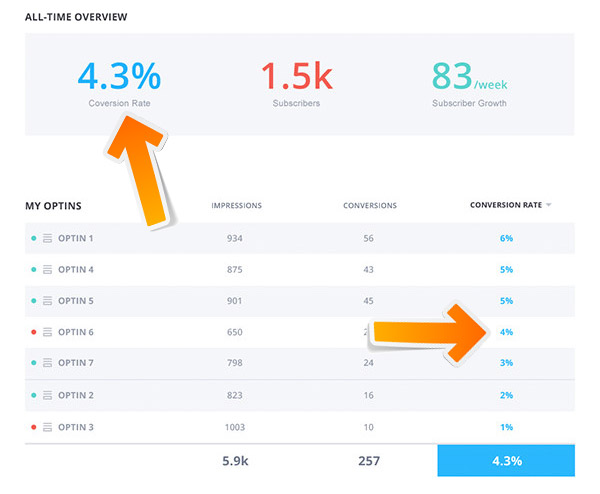 Conversion rate by signup form