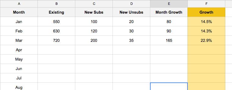 List growth report