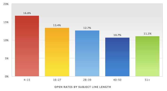 Mailer Mailer subject line stats