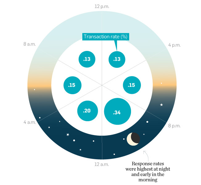 Response rates at night