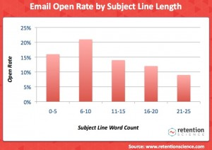 Retention Science subject line stats