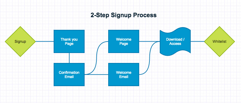 Signup flow chart