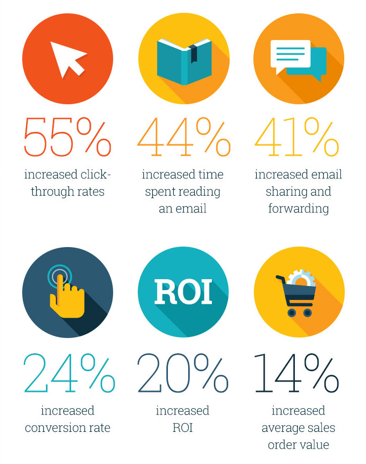Video in email stats