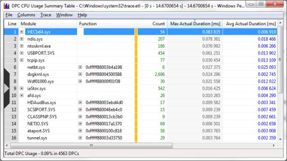 DPC usage summary