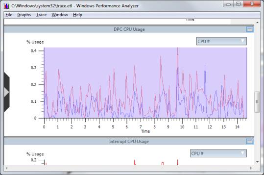 Performance Analyzer results