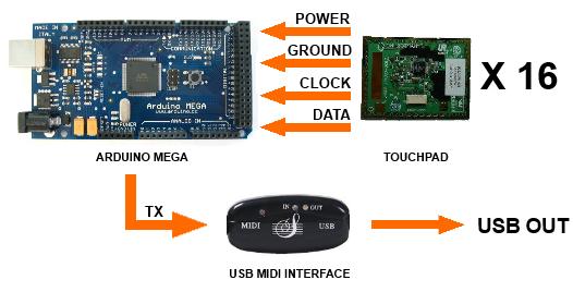 radix16 schematic