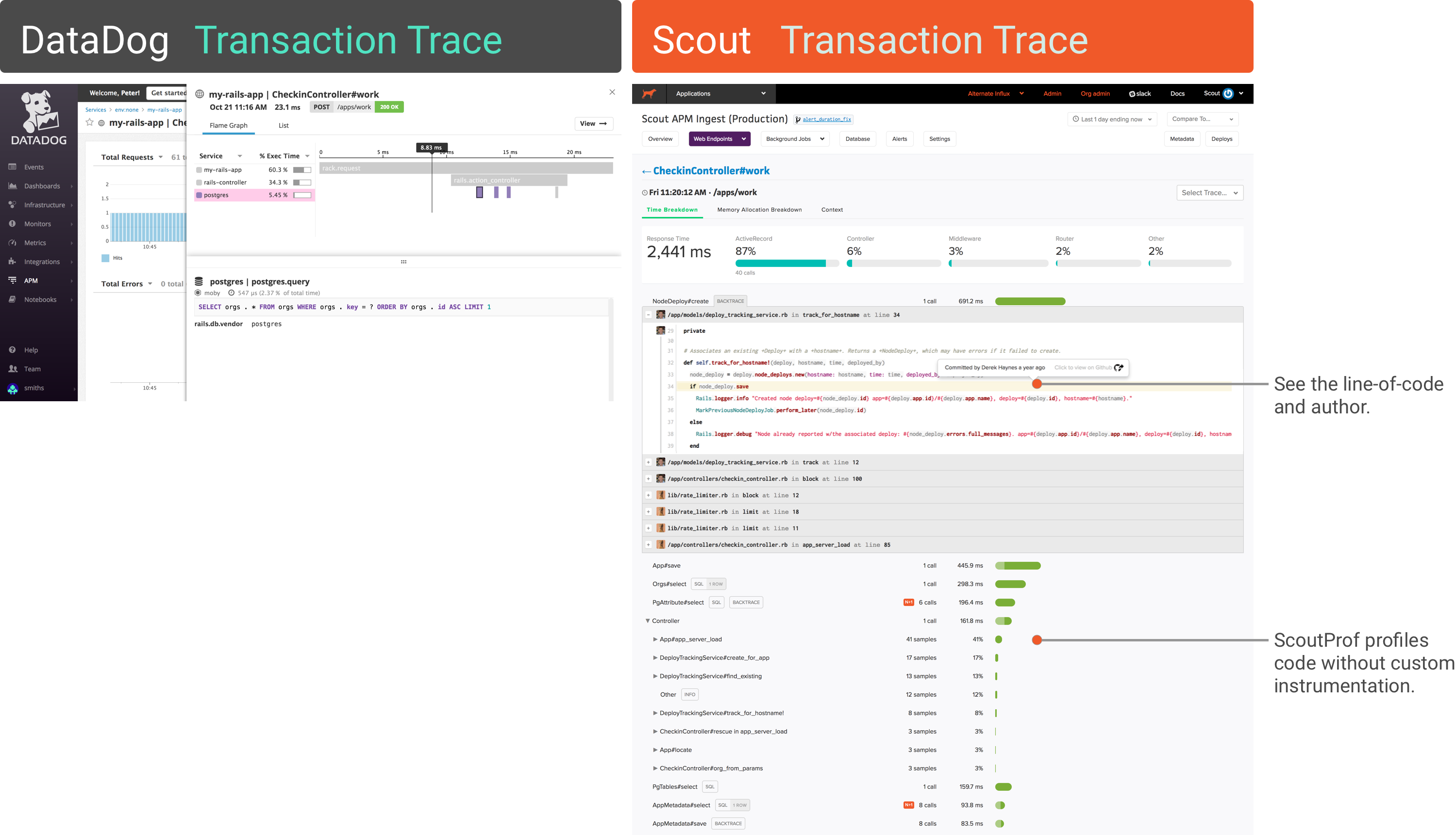 transaction trace