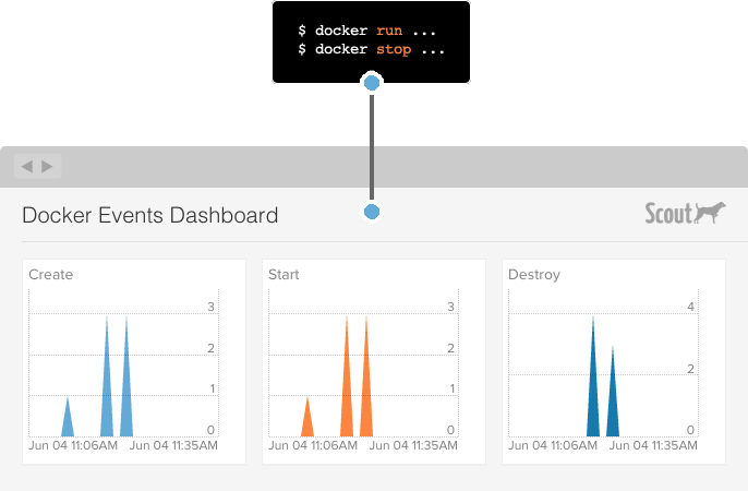 docker events dashboard