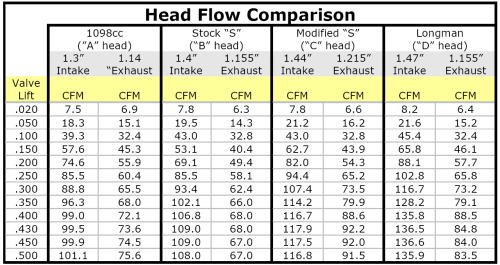 Head Flow Comparison Chart