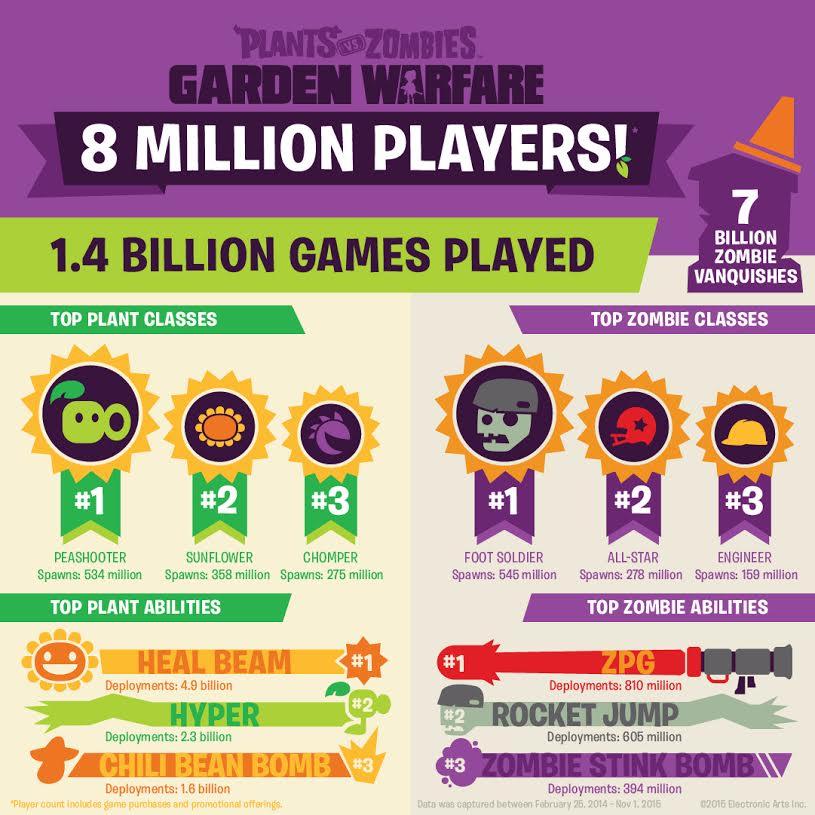 zombies war jeu garden plantes plants contre thumb supersoluce vs warfare