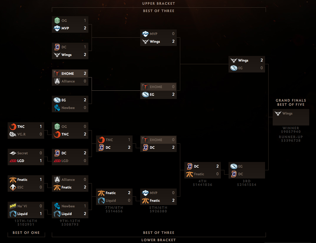 matchmaking brackets dota 2 The international (ti) is an annual dota 2 esports tournament a main event match at the international every other round of both brackets was played in a.