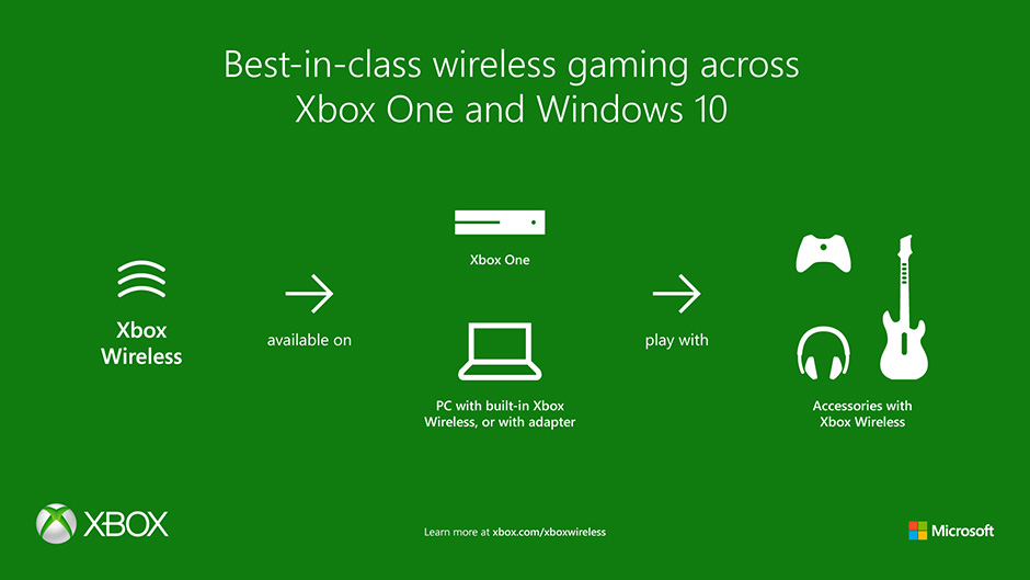 hook up xbox wireless internet Right now we are going to learn how to connect your xbox console to the internet to connect your xbox wireless network xbox live – connecting to the.