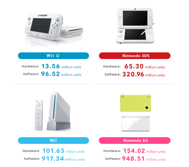 Nintendo updates list of hardware and software units sold shacknews - List of nintendo ds consoles ...