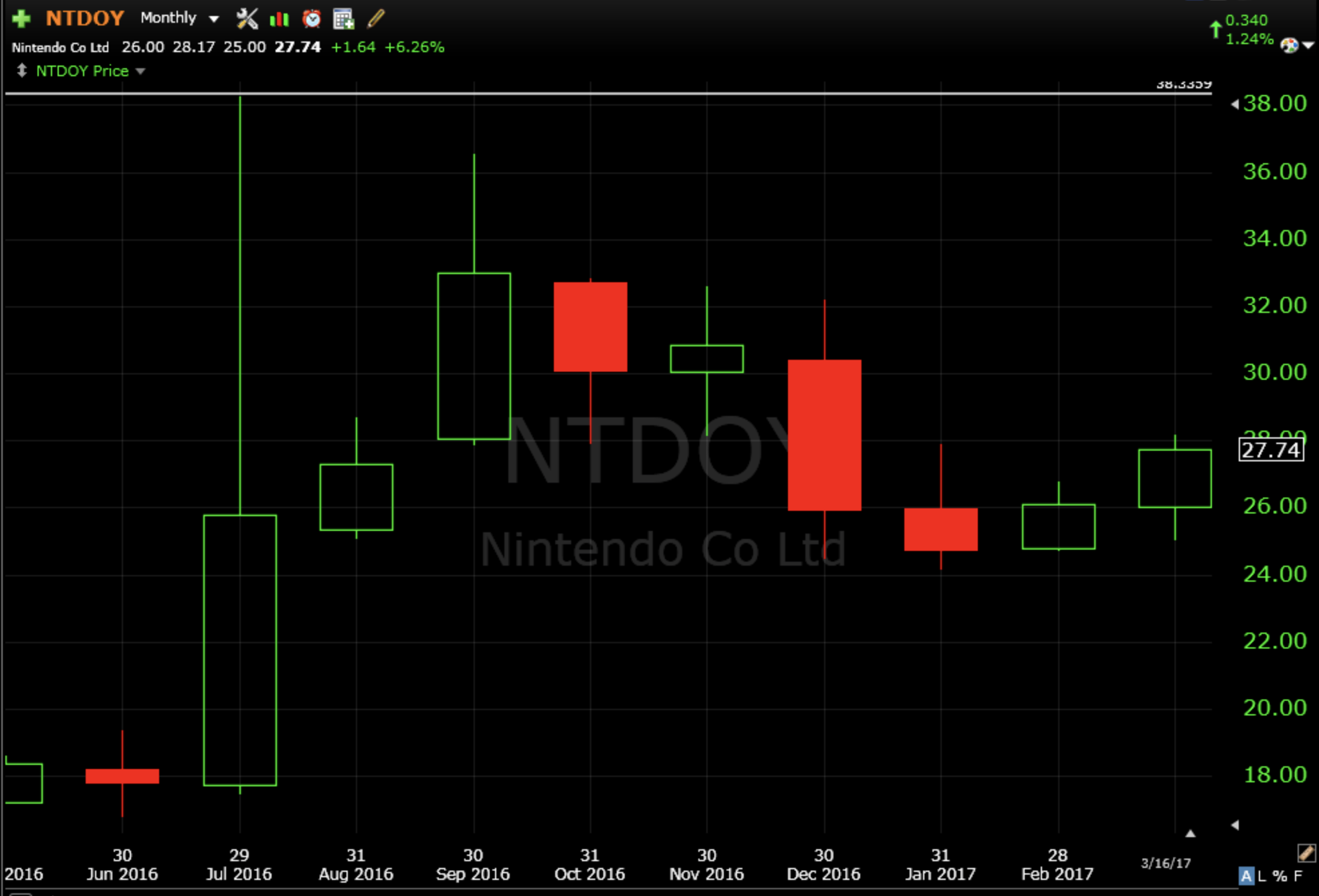Nintendo's Stock Is Still Stuck Inside Of The Range Formed During The  Pokemania Of July 2016, But After Trading Inside Month And Down In December  Of Last