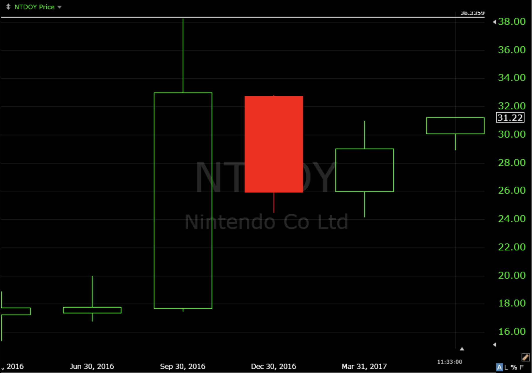 We May Finally Get A Resolution To The Battle Being Waged Inside That  Trading Range Formed During The Pokemania Of July 2016 Ntdoy Traded In A  Range Of