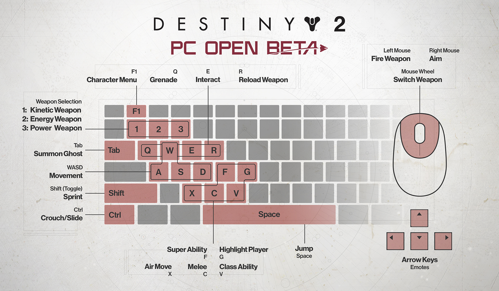 Destiny 2 key bindings and key mapping most the what yoursquod expect from the destiny 2 key bindings are in place movement is handled through wasd shift is your sprint and ctrl is your gumiabroncs Image collections