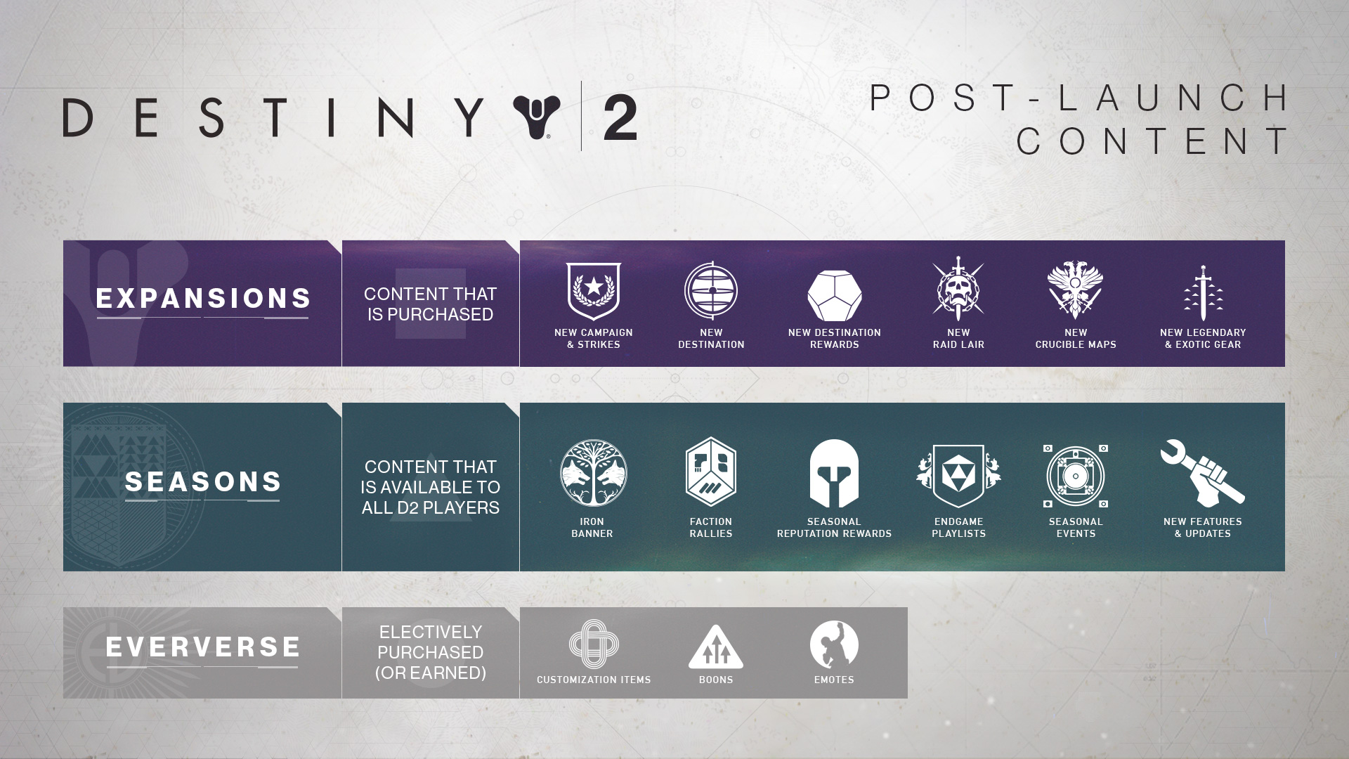 Bungie Details Destiny 2's Upcoming Updates With 2018 Roadmap