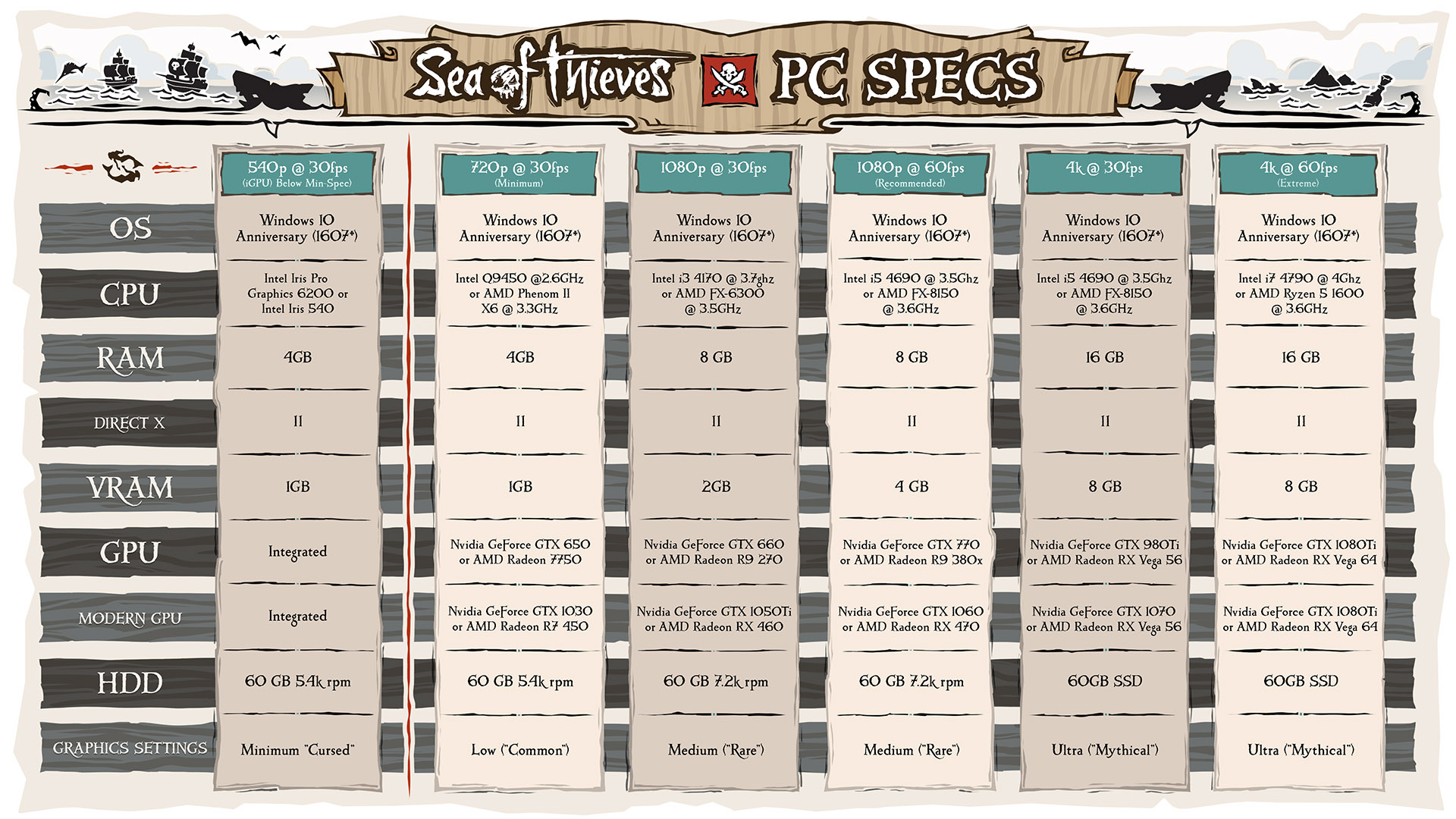 Sea of Thieves scale test setting sail this weekend