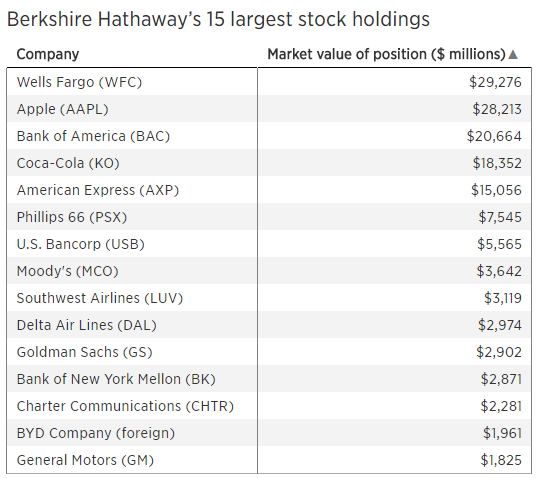 Berkshire Hathaway Profit Jumps In 2017 On USD29 Billion US Tax Gain