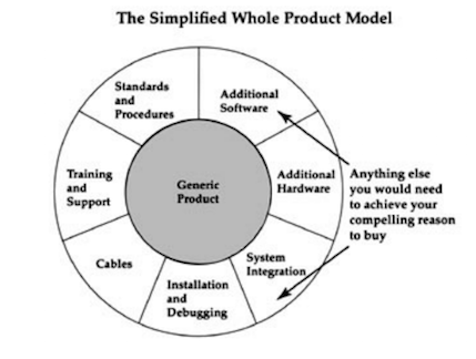 Simplified Whole Product