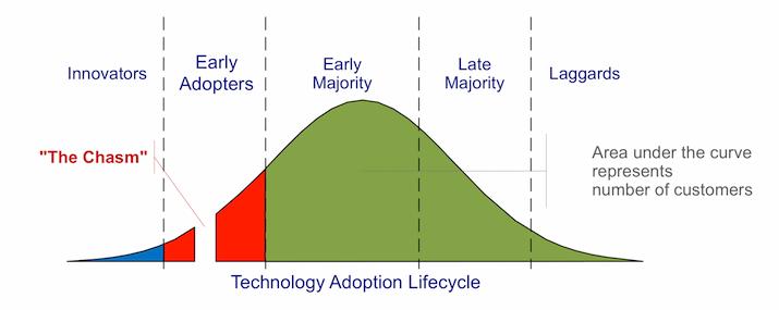 Tech_Adoption_Cycle
