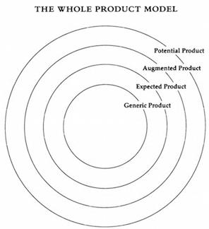 Whole Product Model