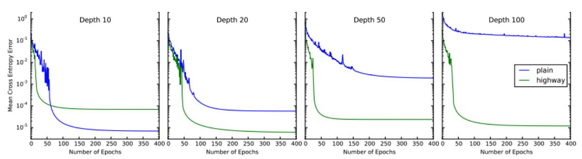 highway_networks_depth