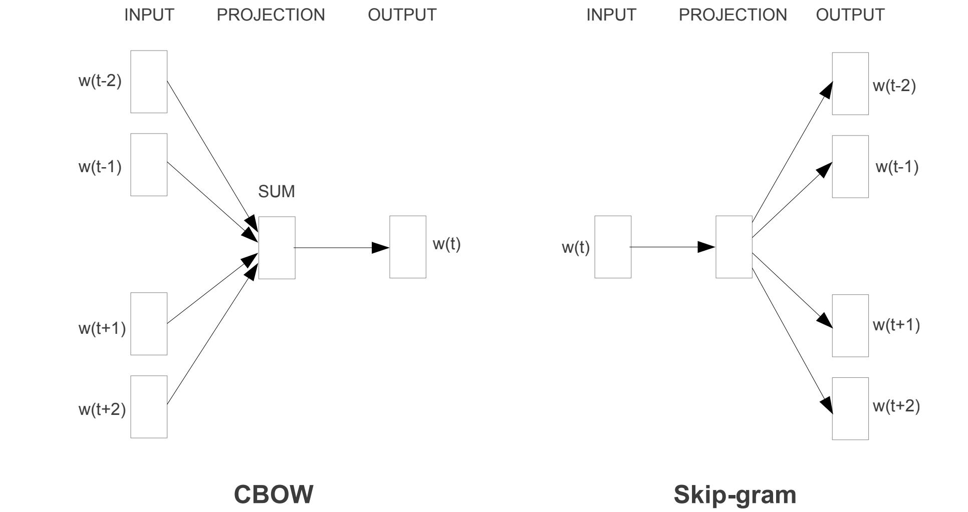 cbow_skipgram