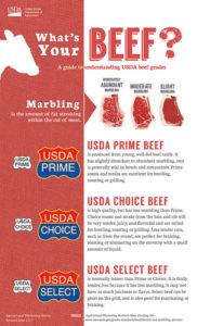 Best Way to Cook Steak - Steakhouse Style Filet Mignon with Espresso Rub - USDA Beef Grades | SisterSpiceKitchen.com