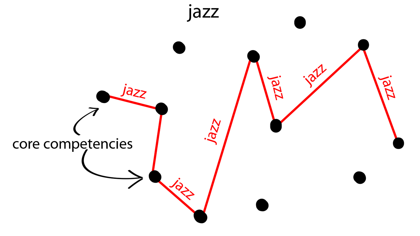 Fundamentals and Jazz, Part 1: Discipline