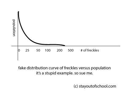 Stupid freckle graph medium 1480