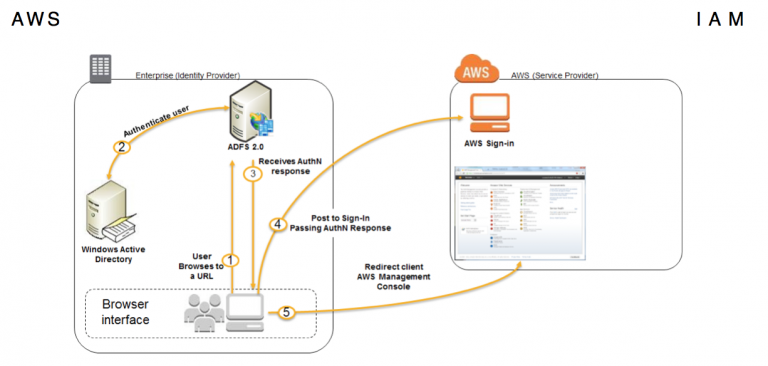 AWS Security Best Practices: User management using IAM and Automate
