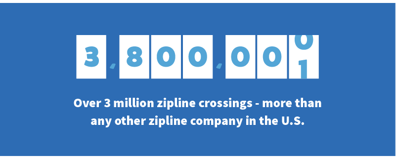 We have had over 3 million safe zipline crossings. We have set the industry standard in zipline safety.