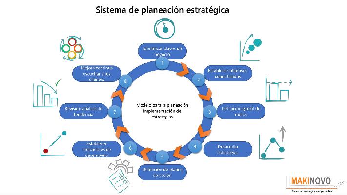 Desarrollo de la Planeacion estratégica para el crecimiento orgánico e inorganico acoplado a las necesidades del dueño, clientes, inversionistas, y...