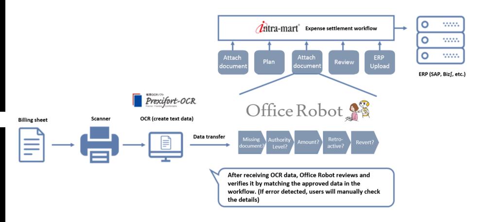 請求処理業務の自動化イメージ