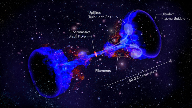 This image created by physicists at Stanford's SLAC National Accelerator Laboratory illustrates how supermassive black holes at the center of galaxy clusters could heat intergalactic gas, preventing it from cooling and forming stars. (Image credit: SLAC National Accelerator Laboratory)