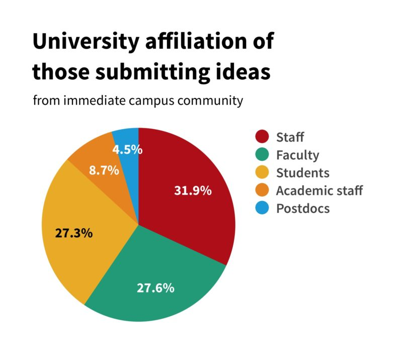 University affiliation of those submitting ideas.