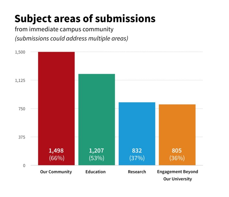 Subject areas of submissions.