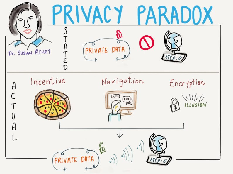 Illustration of privacy paradox