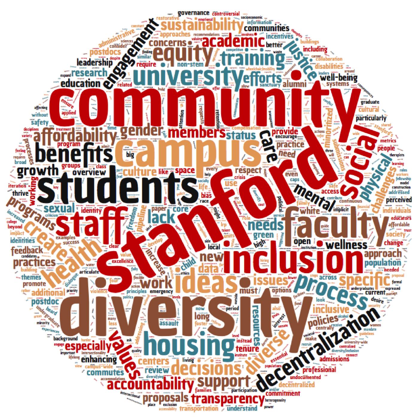 LRP community word map