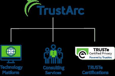 TrustArc Hierarchy