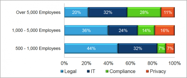 TrustArc Privacy and GDPR Compliance Research Report – Part