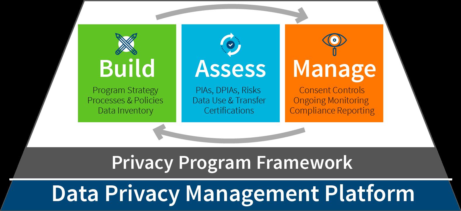 Data Privacy Management Platform
