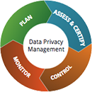 TRUSTe Privacy Assessment Process