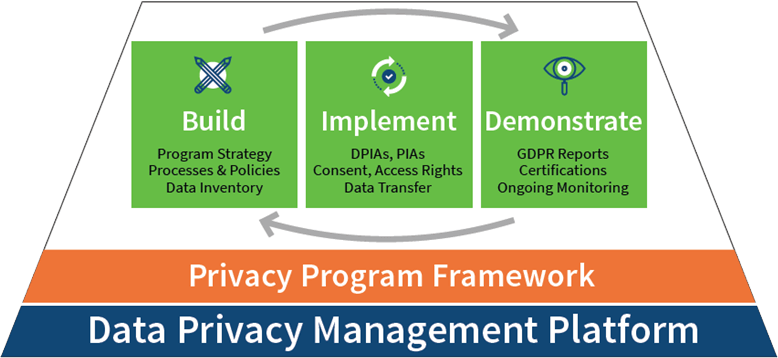 Data Privacy Management Platform