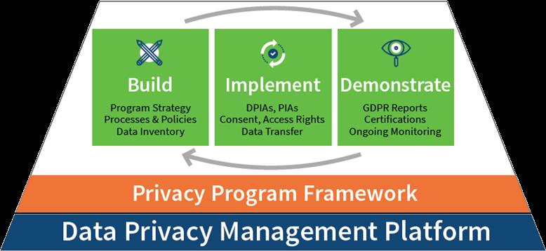 TrustArc Data Privacy Management Platform